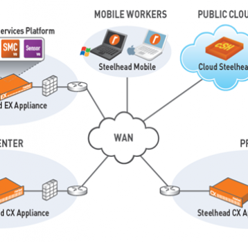 Mitigating WAN Downtime